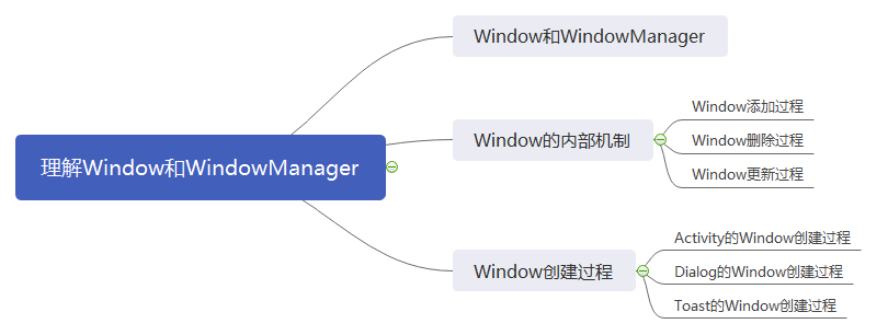 window_windowmanager_mind.png